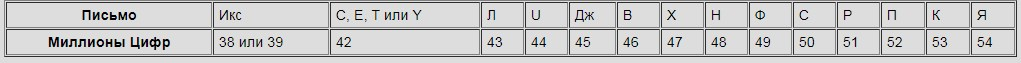 таблица для сравнения серийных номеров  часов ELGIN